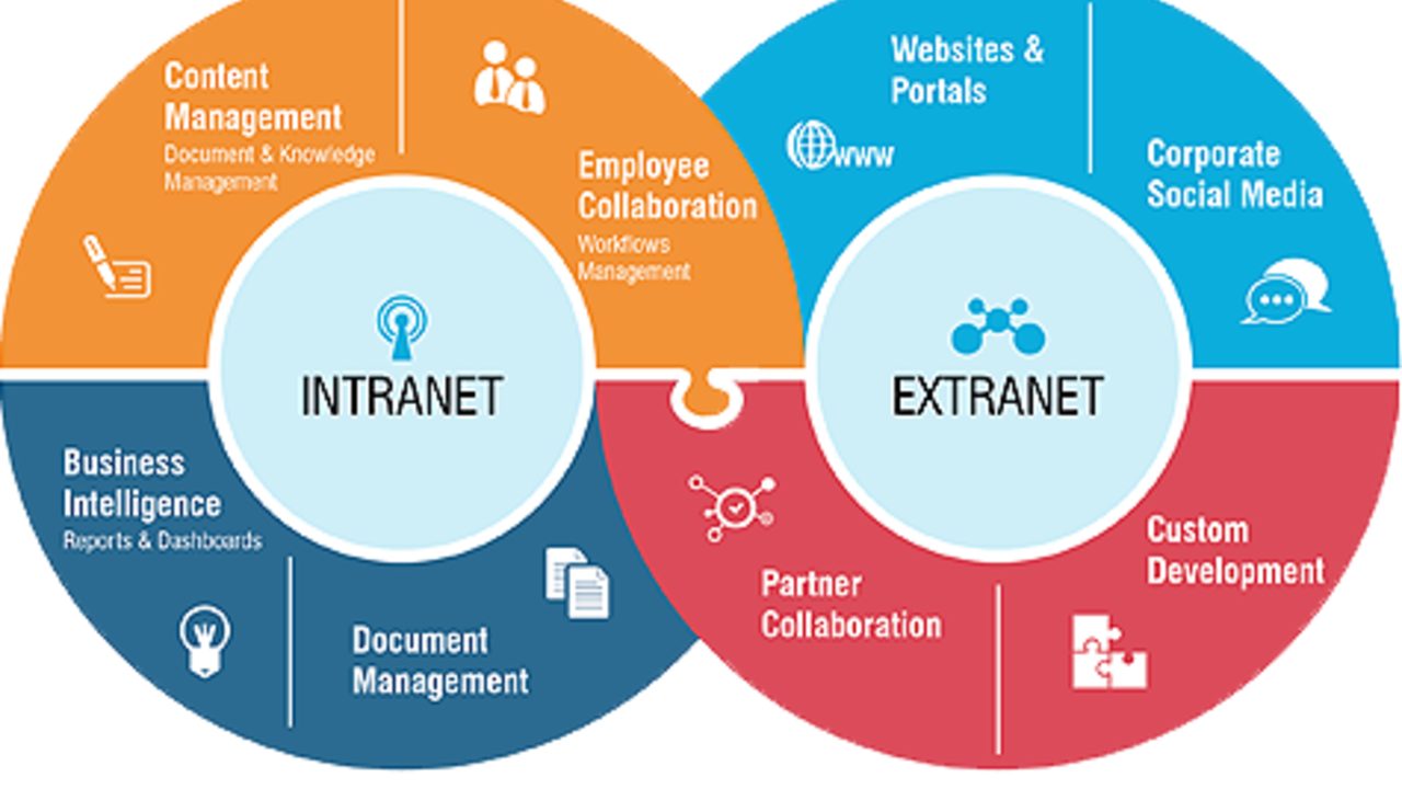 the advantages offered by intranets as compared to other types of networks This article discusses the the advantages of using the fiber optic network in different environment and their benefits over other mediums.